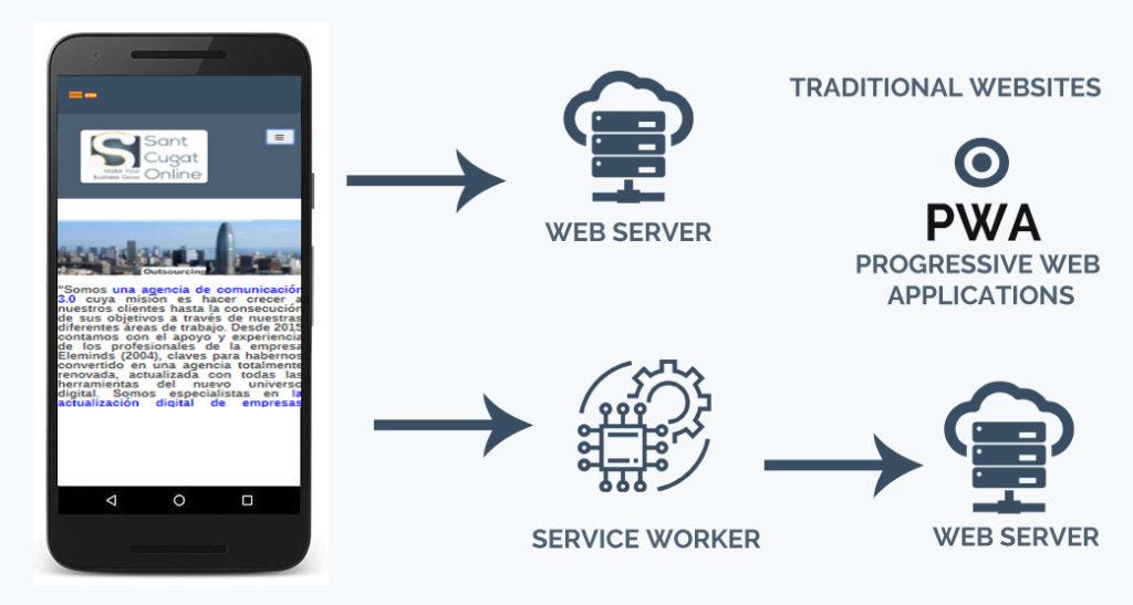 Progressive Web Apps, la última tendencia exitosa y optimizada en Apps https://www.santcugatonline.com